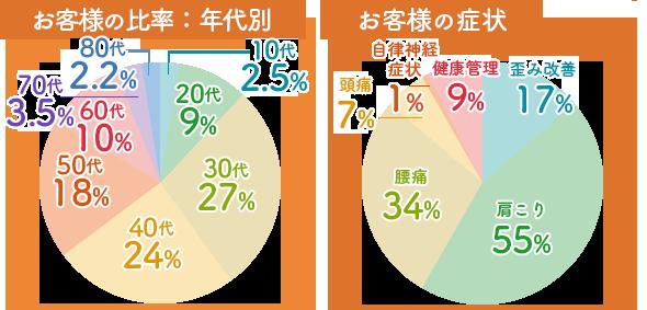 リカバリー鍼灸院 裾野長泉院のお客様の比率:年代別/10代:16%、20代:33%、30代:13%、40代:19%、50代:18%、60代:0,8%、70代1%